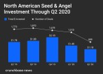 Seed and angel investing