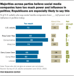 Social media power chart