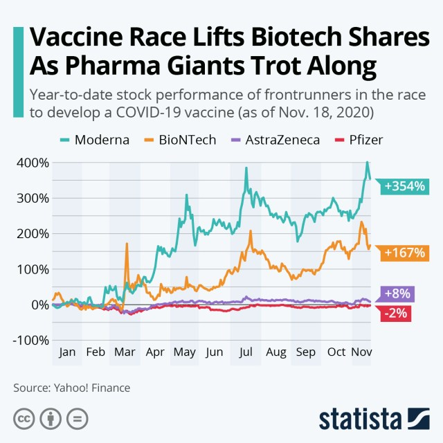 Biotech share prices chart