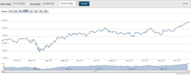 Nasdaq biotech index chart