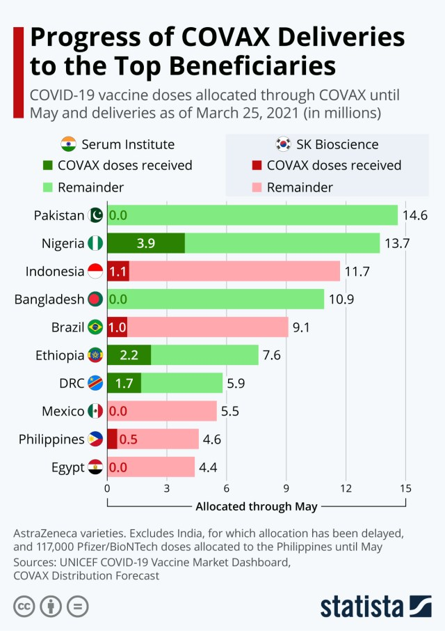 Chart: Covax deliveries