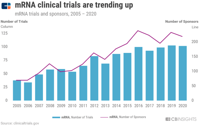 Messenger RNA clinical trials