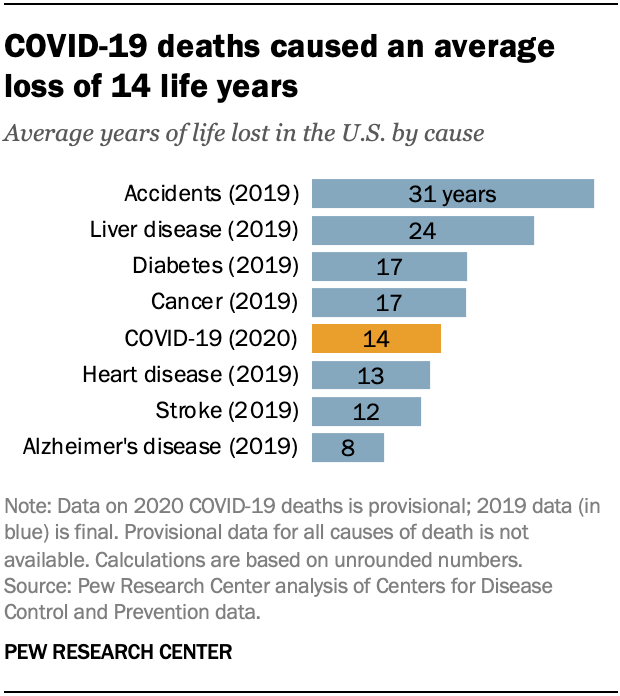 Chart: life years lost