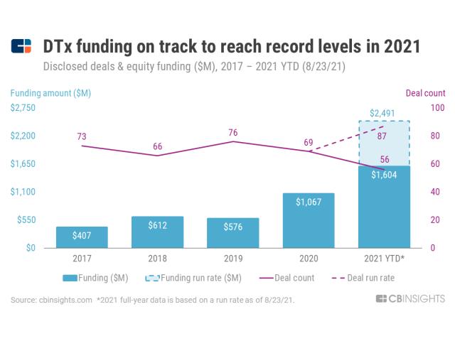 Chart: digital therapeutics funding