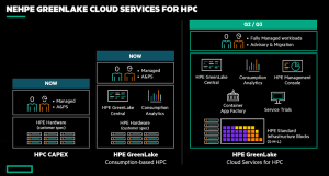 Core Scientific Extends its Leading Software in New HPC as-a-Service Offering from Hewlett Packard Enterprise