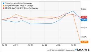 Cisco And Juniper: This Pair Trade Has More Alpha To Go