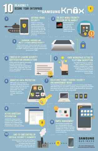 Samsung Knox Infographic, courtesy Samsung.