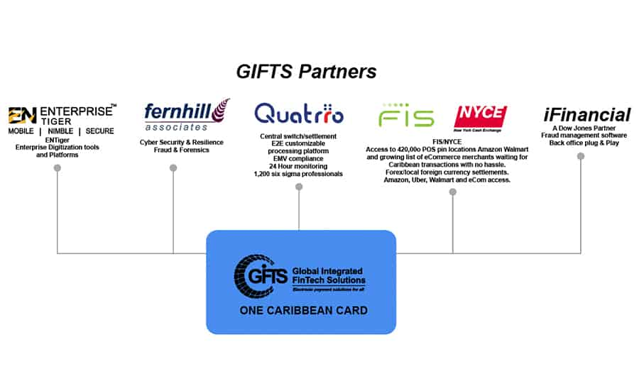 GIFTS introduces new banking solution