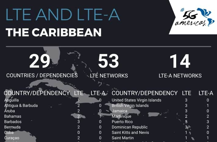5G Americas: 14 LTE-A networks live in the Caribbean