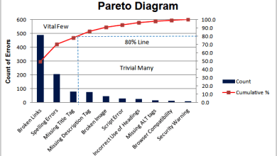 Eight Easy Steps to Creating a Pareto Chart