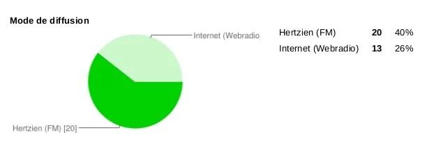 Mode de diffusion sondage radio