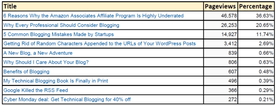 Technical Blogging's Top 10
