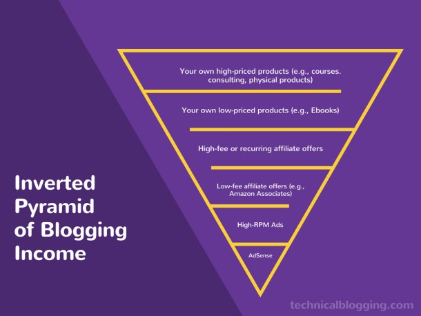 The Inverted Pyramid of Blogging Income