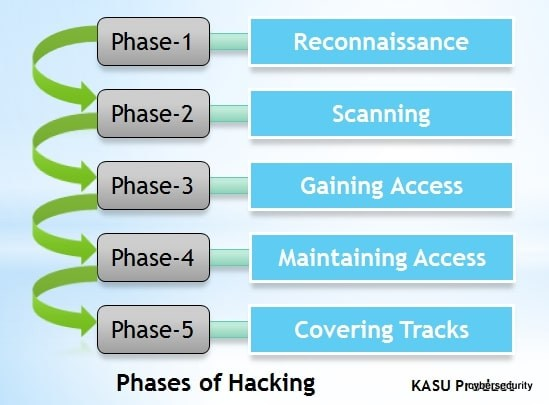Introducation to Hacking | Types Of Hackers? | Phases of Hacking?