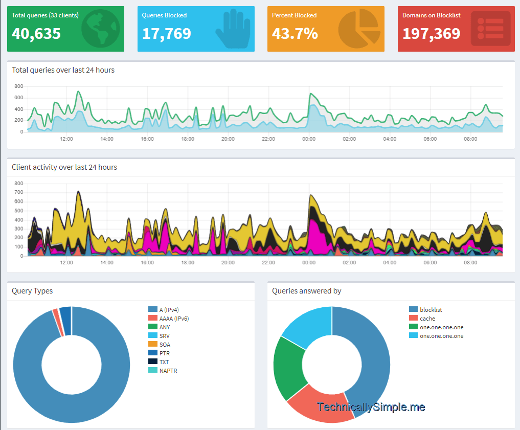PiHole Dashboard showing filtering in action.