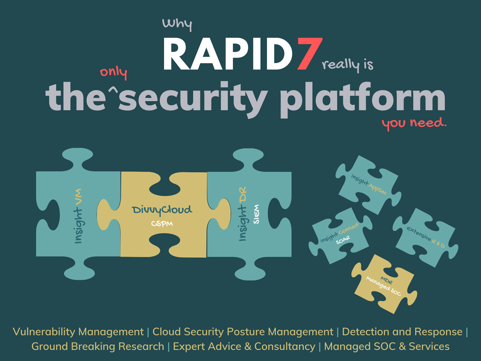 Why Rapid7 is the only security platform you need