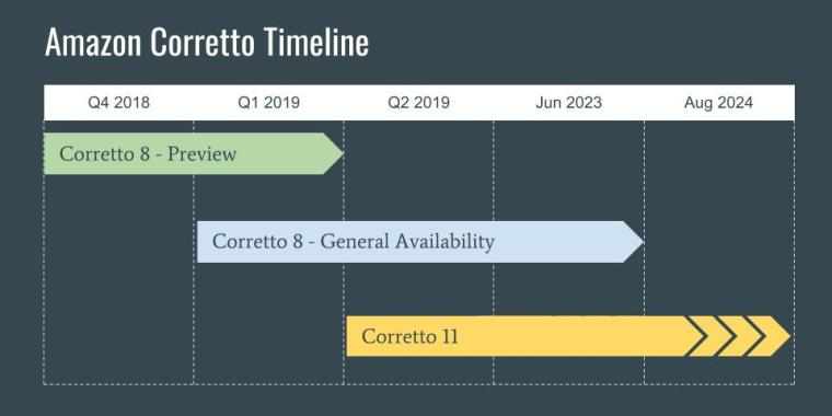 Amazon Corretto – Production-ready distribution of OpenJDK