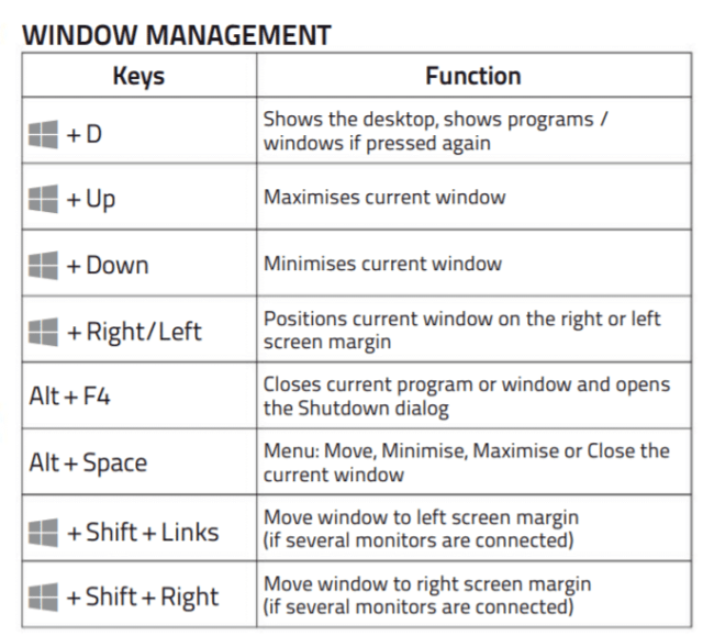 The ultimate guide to Windows 10 keyboard shortcuts