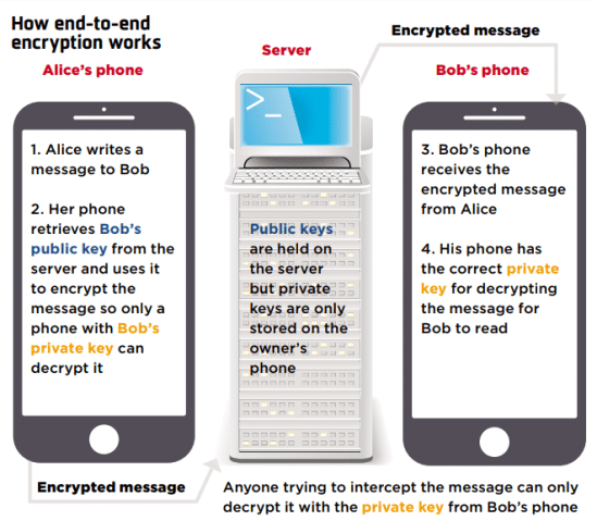 A Complete Essential Guide to Encrypting Your Data