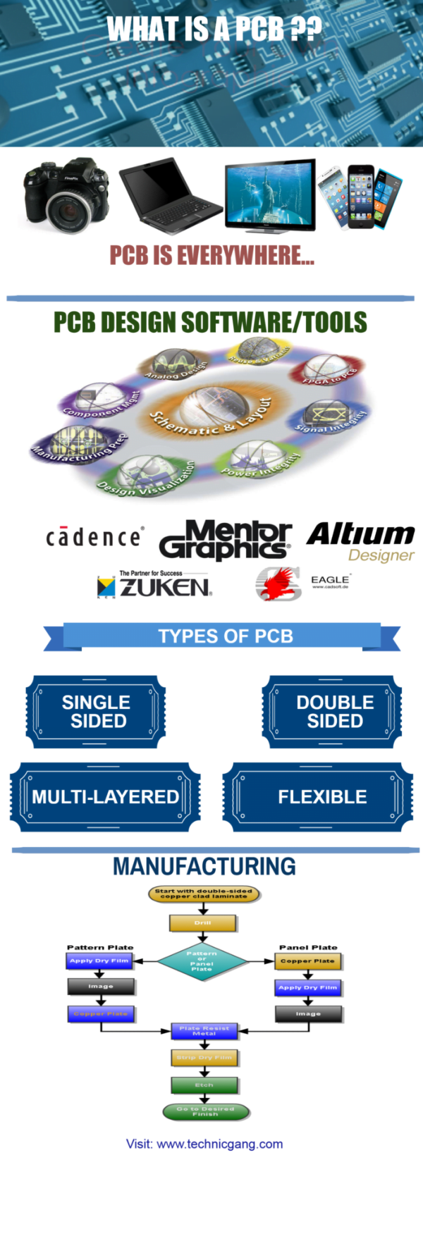What does PCB stand for
