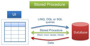 """How to create stored procedure in SQL server"