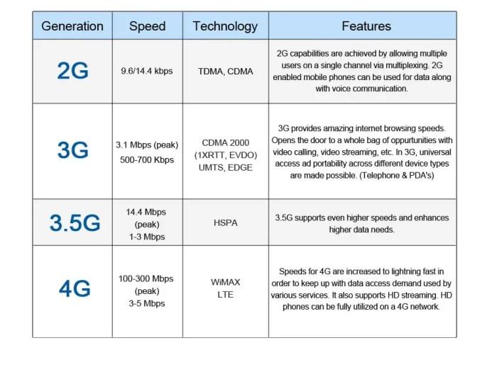 2g-3g-4g Comparison