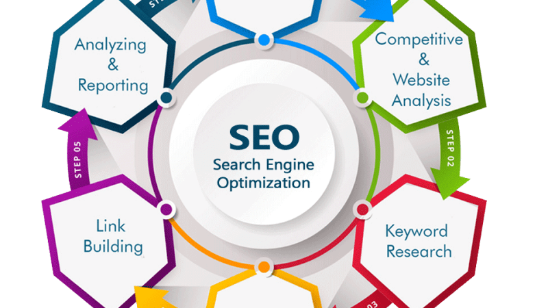 How much does SEO cost for a small business?