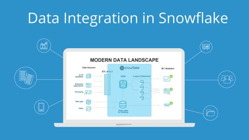 How to Optimize your Business Efficiencies with Snowflake Data Lake?