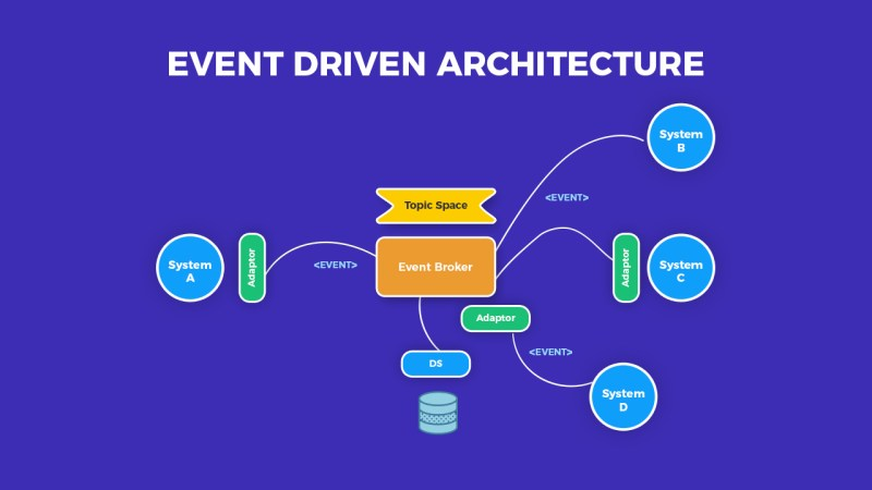 Tips for Event Driven Architecture