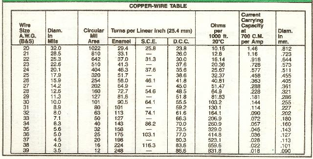 Copper wire gauge wiring info copper wire gauge diameter images wiring table and diagram sample rh keyboard keys info copper wire greentooth Choice Image