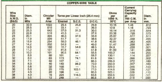 Copper wire table swg choice image wiring table and diagram sample cute copper wire gauge contemporary simple wiring diagram images copper wire gauge diameter images wiring table greentooth Images