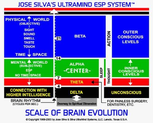 skala ewolucji m 25C3 25B3zgu - Alfa, beta czydelta - oco chodzi ztymi falami?