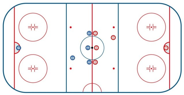 Mise en jeu centrale - Roller hockey - Technique Hockey