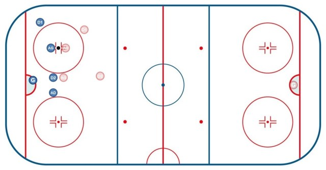 Mise en jeu en zone défensive - Roller hockey - Technique Hockey