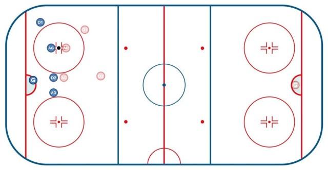 Mise en jeu en zone défensive - Roller hockey - Technique Hockey