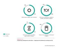 Ogolnopolskie badanie Mlodzi Cyfrowi wykres 23