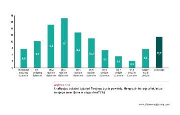 Ogolnopolskie badanie Mlodzi Cyfrowi wykres 8