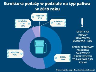 raport-autobaza-2019-3