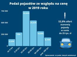 raport-autobaza-20192