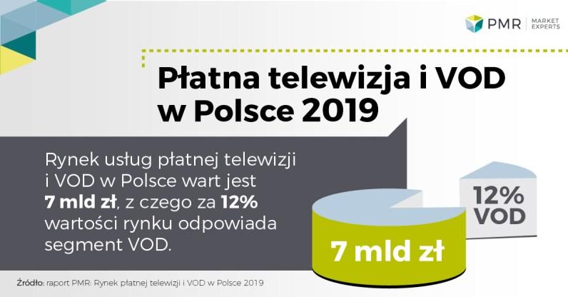 Rynek_platnej_tv_i_vod_w_Polsce_wykres_1