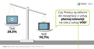 Rynek_platnej_tv_i_vod_w_Polsce_wykres_5