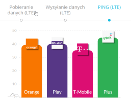 ping marzec 2020 LTE