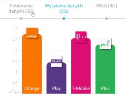 wysyłanie danych marzec 2020 3G