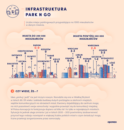 ranking-miast-2020-park-n-go