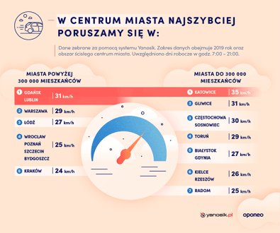 ranking-miast-2020-predkosci-centrum