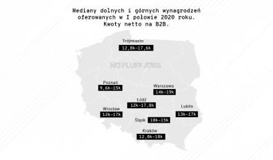 Mediana_wynagrodzen_B2B