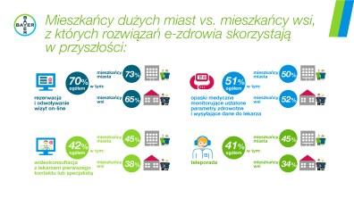 Infografika e-zdrowie5