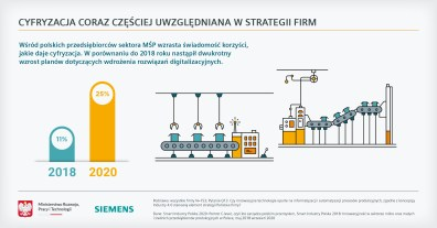 2020_12_Smart Industry Polska_infografika (1)