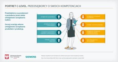 2020_12_Smart Industry Polska_infografika (2)