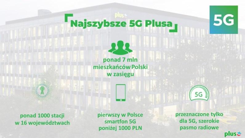 1. Najszybsze 5G Plusa